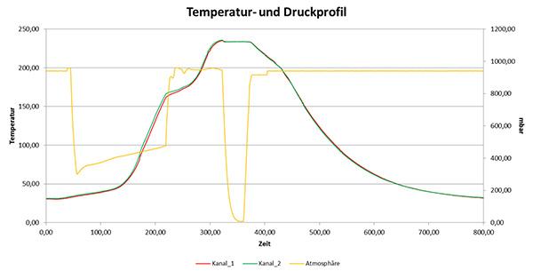 Temperatur und Druckprofil